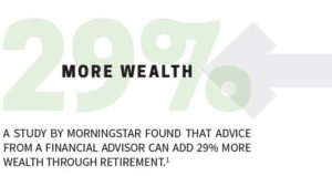 A study by morningstar found that advice from a financial advisor can add 29% more wealth through retirement