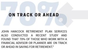 John Hancock found that 70% of those who work with a financial advisor are on track or ahead on their saving for retirement.